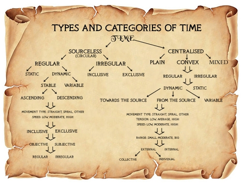 Type and categories of Time