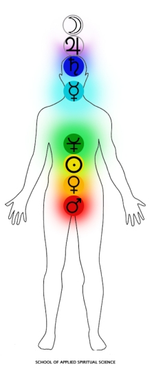 Chakras and planets chart2